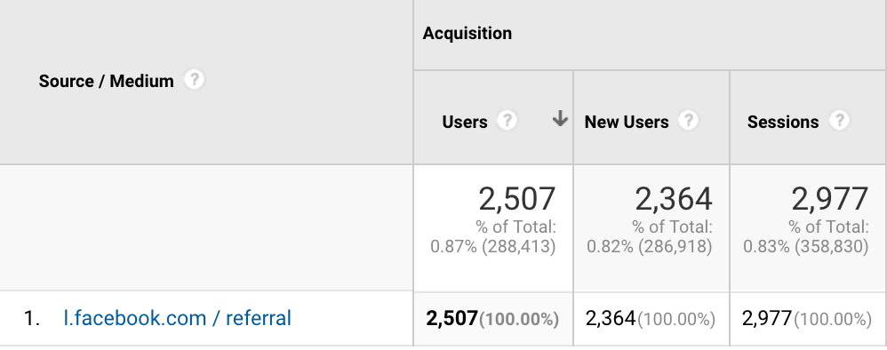 What is l.facebook.com / referral in Google Analytics?